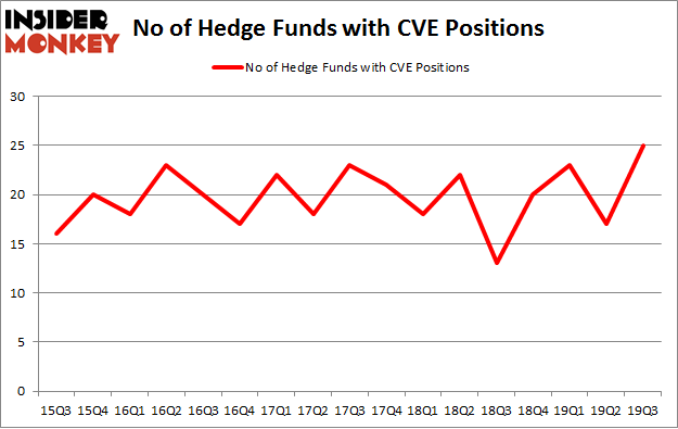 No of Hedge Funds with CVE Positions