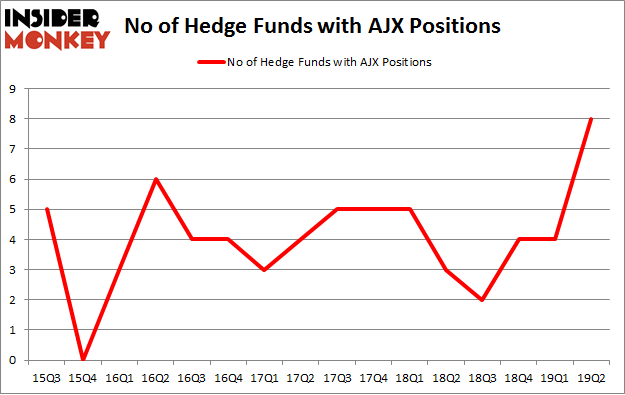 No of Hedge Funds with AJX Positions