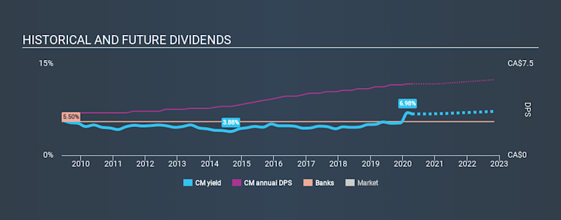 TSX:CM Historical Dividend Yield April 13th 2020