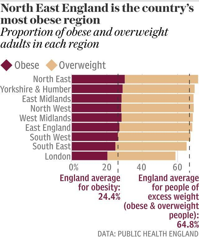 North East England is the country's most obese region