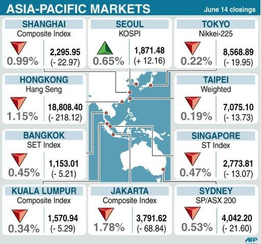 Asian markets mostly fell as dealers followed losses on Wall Street while selling pressure was also stoked by fears over Spain and nervousness ahead of Greek polls at the weekend