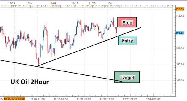 Learn_Forex_Trading_Oils_Daily_Pricing_Channel_body_Picture_1.png, Learn Forex: Trading Oils Daily Pricing Channel