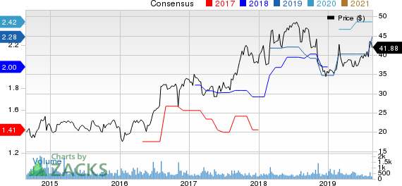 Douglas Dynamics, Inc. Price and Consensus
