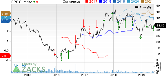 Navistar International Corporation Price, Consensus and EPS Surprise