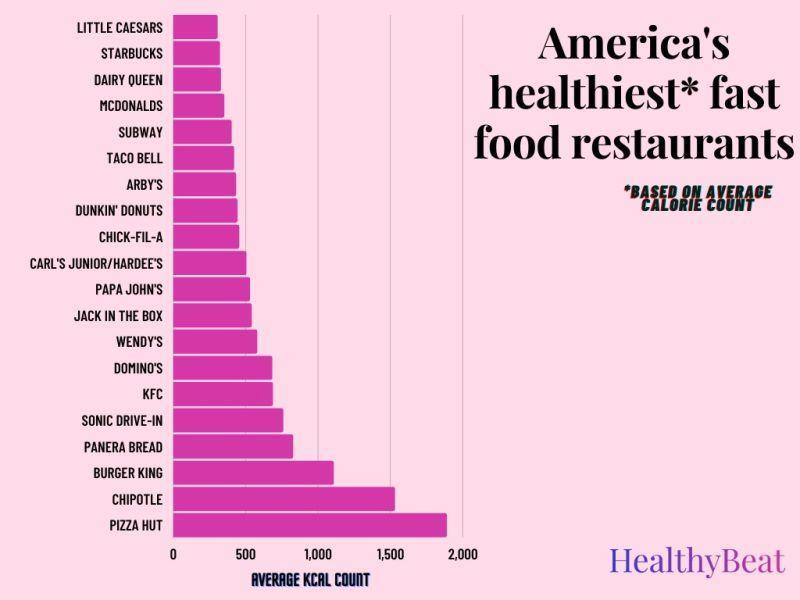 chart listing the average calorie count of 20 fast food chains