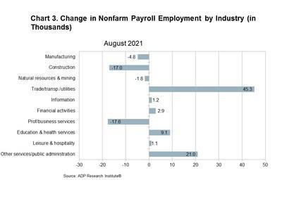 Chart 3. Change in Nonfarm Payroll Employment by Industry (in Thousands