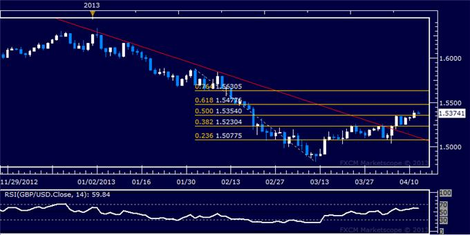 Forex_GBPUSD_Technical_Analysis_04.12.2013_body_Picture_5.png, GBP/USD Technical Analysis 04.12.2013
