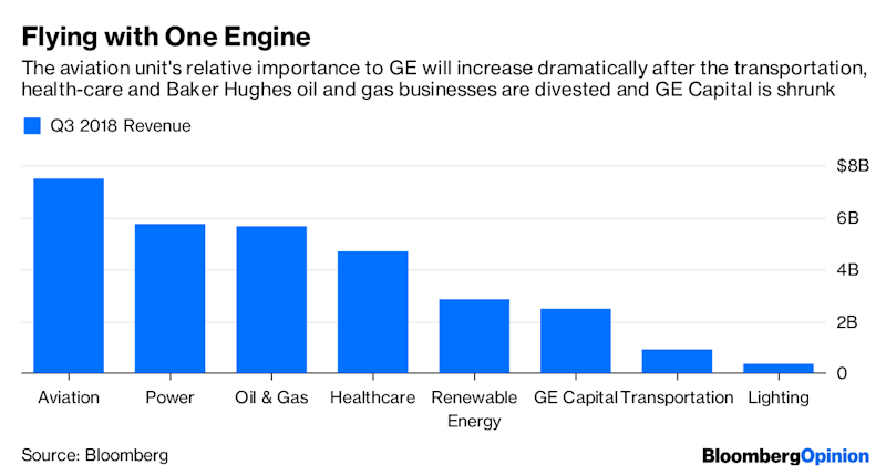 GE's New CEO Turns the Page on a Horrible 2018
