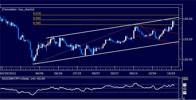 Forex_Analysis_GBPJPY_Classic_Technical_Report_10.26.2012_body_Picture_5.png, Forex Analysis: GBPJPY Classic Technical Report 10.26.2012