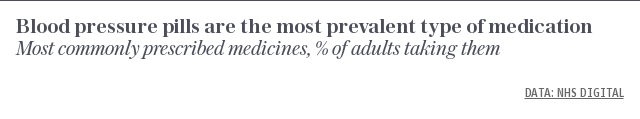 Most commonly prescribed medicines, % of adults taking them