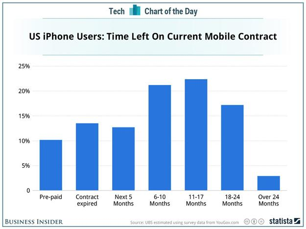 One chart shows how much of a killing Apple will make with the iPhone 6