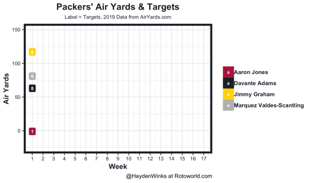 Packers air yards and targets