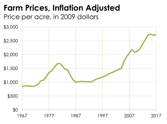 A chart of farmland prices.