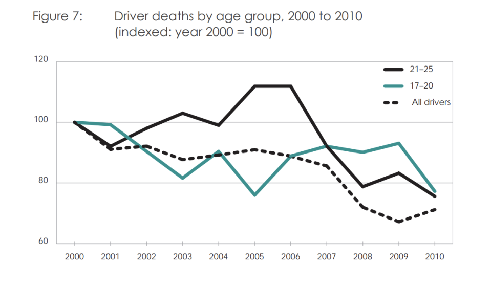 This graph shows driver deaths in Australia have been trending down across age groups.