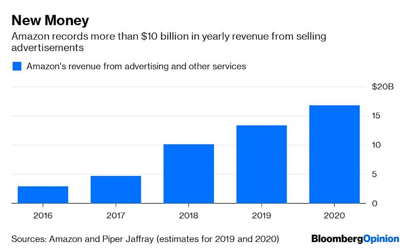"""(Bloomberg Opinion) -- Investorsare giddy about Amazon.com Inc.'s fast-growing pool of advertising sales, which largely come from merchandise sellersbuying commercial messages to make their goods more prominent on Amazon's website.Calling this """"advertising""""is true, but also a misnomer that leads investors to imagine a Google-like marketing machine inside Amazon. It's not – or not yet, at least.Amazon's advertising is better understood as an additional tax the company imposes on the millions of businesses that sell through itsvast digital mall. It's one more toll extracted fromsellersto access the fast lane of Amazon's beautiful freeway for shopping.Ads may be a justified expense for merchantsto accessAmazon's hundreds of millions of shoppers, and it's a common business tactic to juice revenue. But it's also risky for Amazon to milk its merchants for a higher effective commission than most businesses of its kind can command.And as regulators andpoliticiansquestion whether the superpowers of U.S. tech areusingtheir popular services to unfairly advantage themselves, Amazon may pay a cost in reputation the more it squeezes cash from its hold on online shopping.More than half the items bought on Amazon come from independent merchantsthatsell slacks or bocce sets through the e-commerce king. Amazon in some cases handles a lot of the leg work, in exchange for commissions and other fees. In recent years, Amazon has given those """"marketplace"""" sellers andproduct manufacturers moreoptions to buy Google-like advertisements, in part based on product searches, for an additionalcost.Someone typing """"dog beds"""" into Amazon's search box, for instance, might first see results from the FurHaven brand or a merchant that resells pet products on Amazon, with an icon that notes those listings are """"sponsored.""""RBC last year estimated that about one out of every six product results on Amazon's app was a sponsored listing. Products from companies without paid listings are pushed further down the"""
