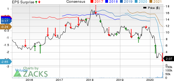 LATAM Airlines Group S.A. Price, Consensus and EPS Surprise