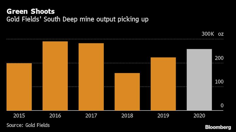 Gold Fields Shuns South Africa Exit on South Deep Turnaround