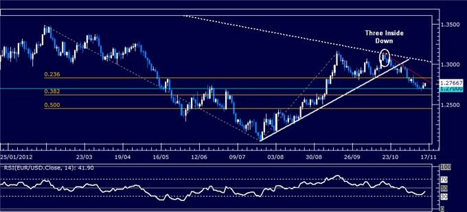 Forex_Analysis_EURUSD_Classic_Technical_Report_11.15.2012_body_Picture_5.png, Forex Analysis: EUR/USD Classic Technical Report 11.15.2012