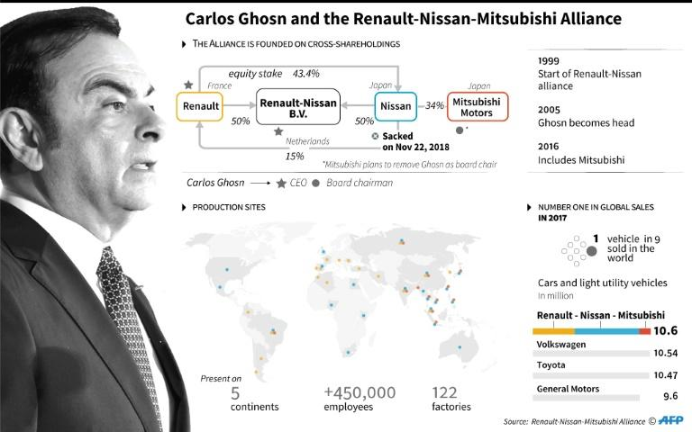 Ghosn led a complicated alliance
