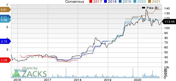 FTI Consulting, Inc. Price and Consensus