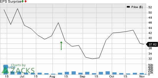 ZoomInfo Technologies Inc. Price and EPS Surprise