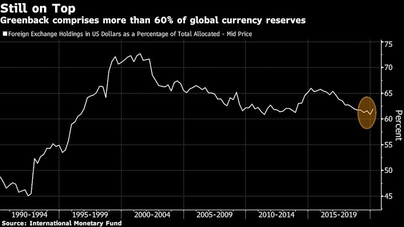 Threat to Dollar's Global Supremacy Revived by EU Stimulus Deal