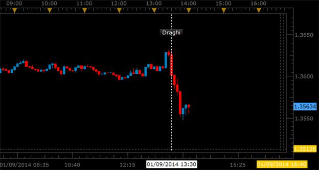 ECB_Ready_to_Defend_Price_Levels_Euro_Lower_on_Draghi_body_Picture_1.png, ECB Ready to Defend Price Levels, Euro Lower on Draghi