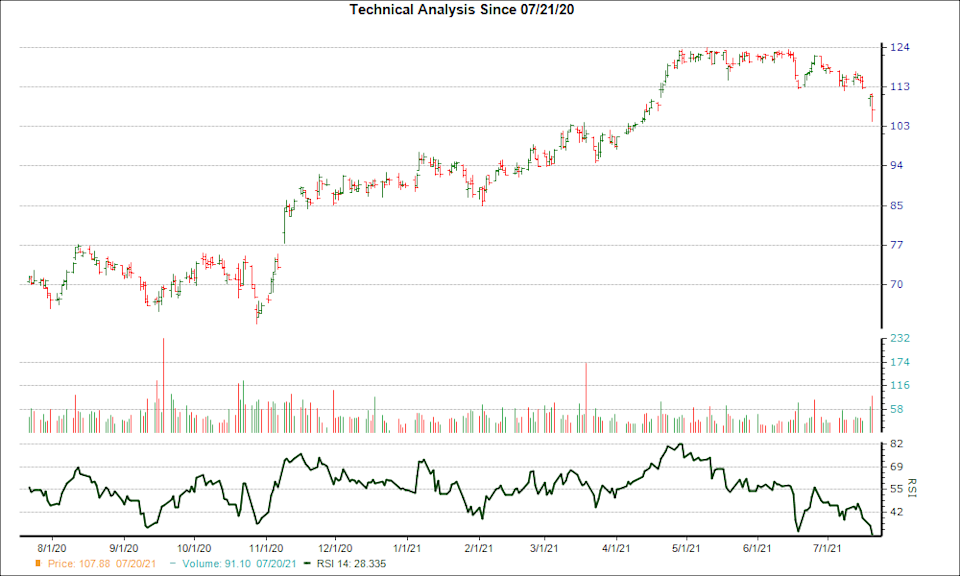 3-month RSI Chart for MAN