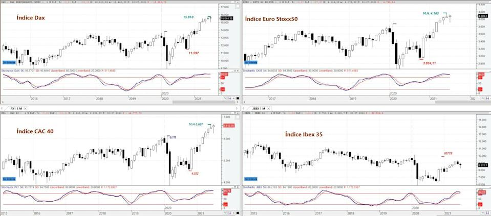 DAX, EURO STOXX 50, CAC 40 and IBEX 35 in monthly chart