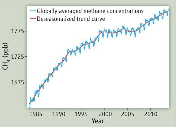 Risultati immagini per methane and global warming