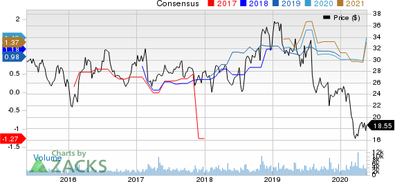 Telephone and Data Systems, Inc. Price and Consensus