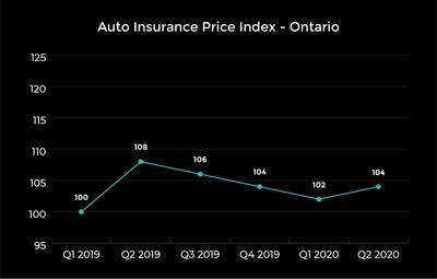 A look at prices in Ontario. (CNW Group/LowestRates.ca)