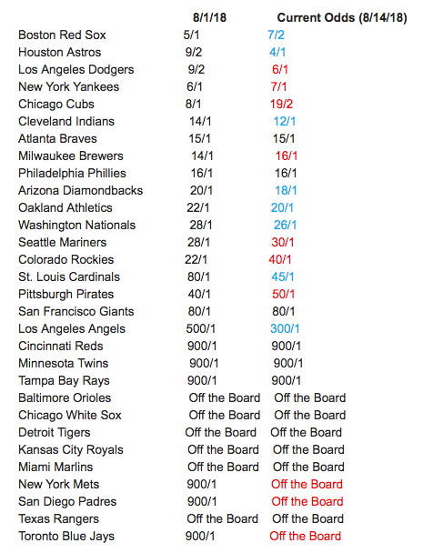 The Red Sox are now the favorite to win the World Series. (Image courtesy of Bovada)