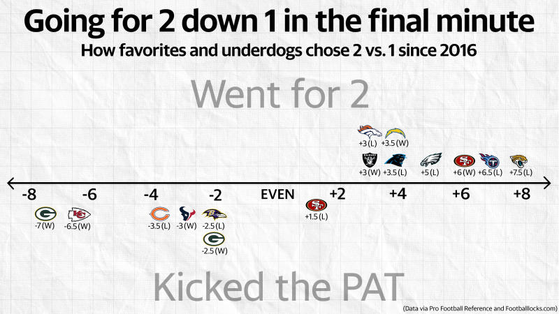(Michael Wagstaffe/Yahoo Sports graphic)
