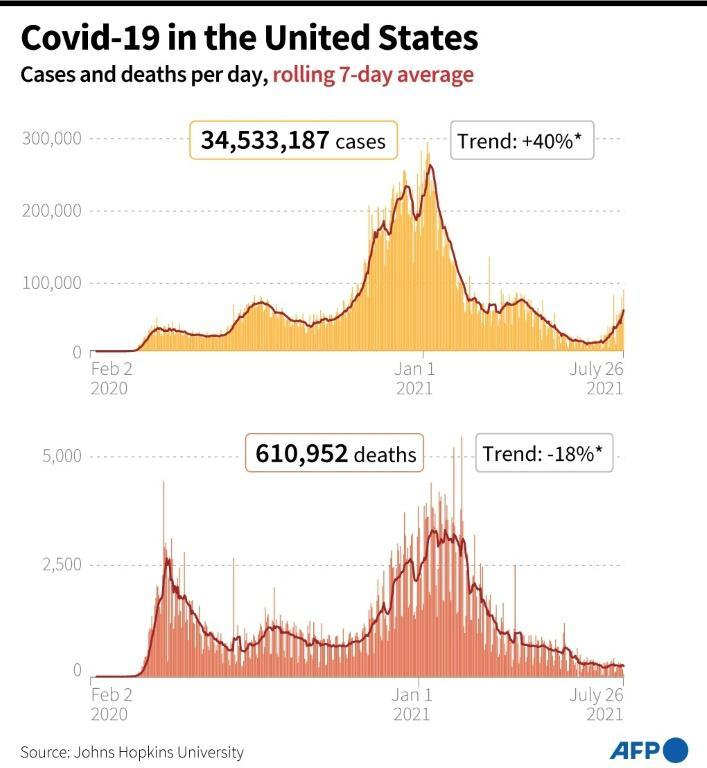 Daily Covid-19 cases and deaths officially recorded in the United States as of July 26, 2021