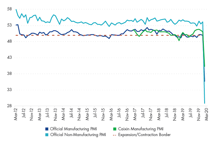 China's Selected Purchasing Managers Indices