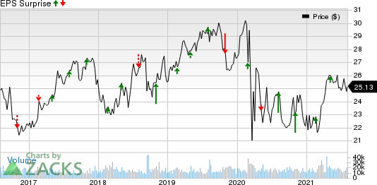 NiSource, Inc Price and EPS Surprise