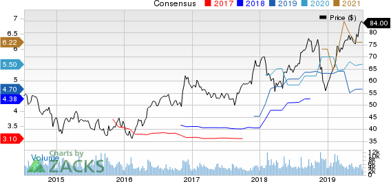Jacobs Engineering Group Inc. Price and Consensus