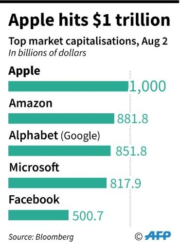 Apple now tops the list of companies by market capitalization