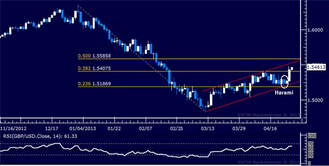 Forex_GBPUSD_Technical_Analysis_04.26.2013_body_Picture_5.png, GBP/USD Technical Analysis 04.26.2013