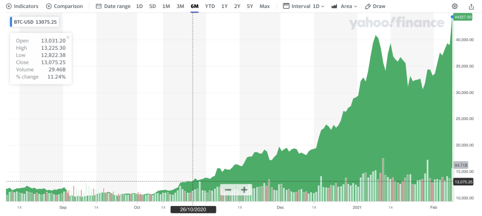 A chart of Bitcoin prices. (Source: Yahoo Finance)