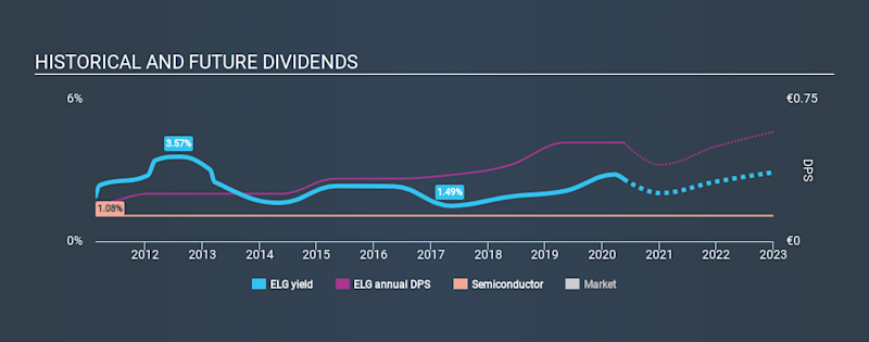 XTRA:ELG Historical Dividend Yield May 20th 2020