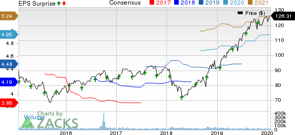 Procter & Gamble Company (The) Price, Consensus and EPS Surprise