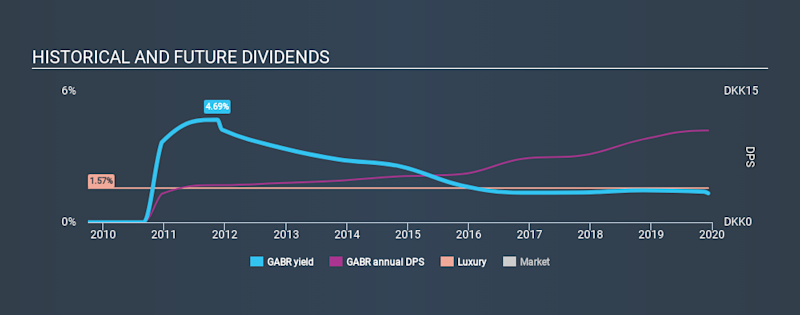CPSE:GABR Historical Dividend Yield, December 9th 2019