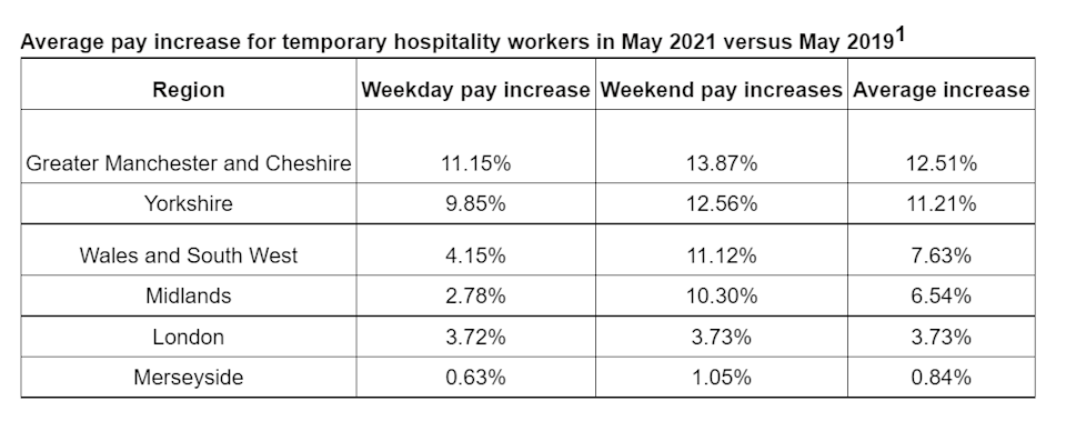 Average pay increase by region: Chart: Indeed Flex