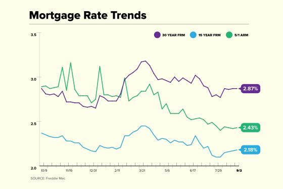 Mortgage Rate Trend Chart for September 2