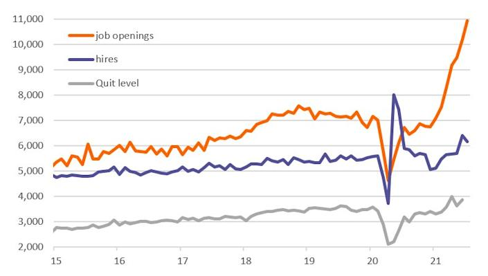 Demand for jobs remains stratospheric, JOLTS data suggests.