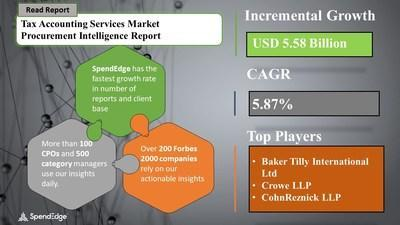 Tax Accounting Services Market Procurement Research Report