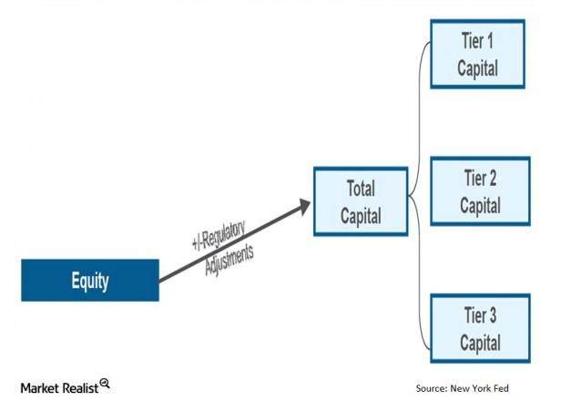 Must Know The Different Types Of Banking Capital
