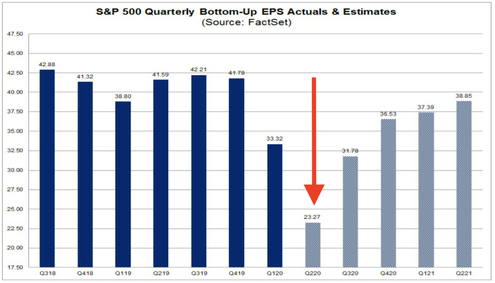 Analysts warn of a sharp drop in earnings during Q2. (FactSet)